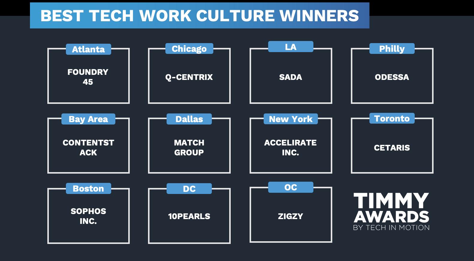 BTWC Winners